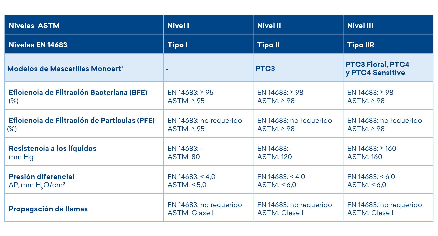 Niveles ASTM Niveles EN 14683